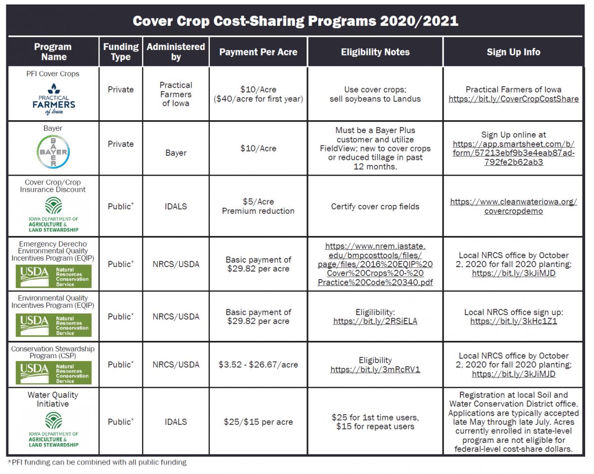 Cover crop matrix