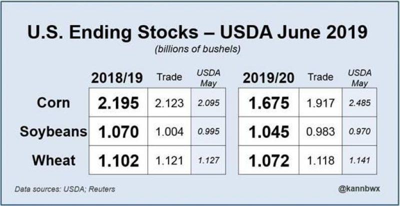 061219 stocks