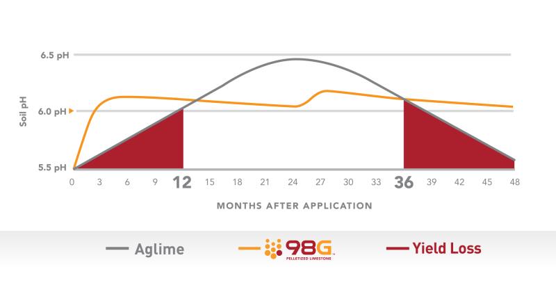 98 G vs Aglime Reactivity Curves 1200x630