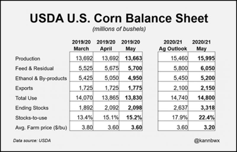 Corn Balance