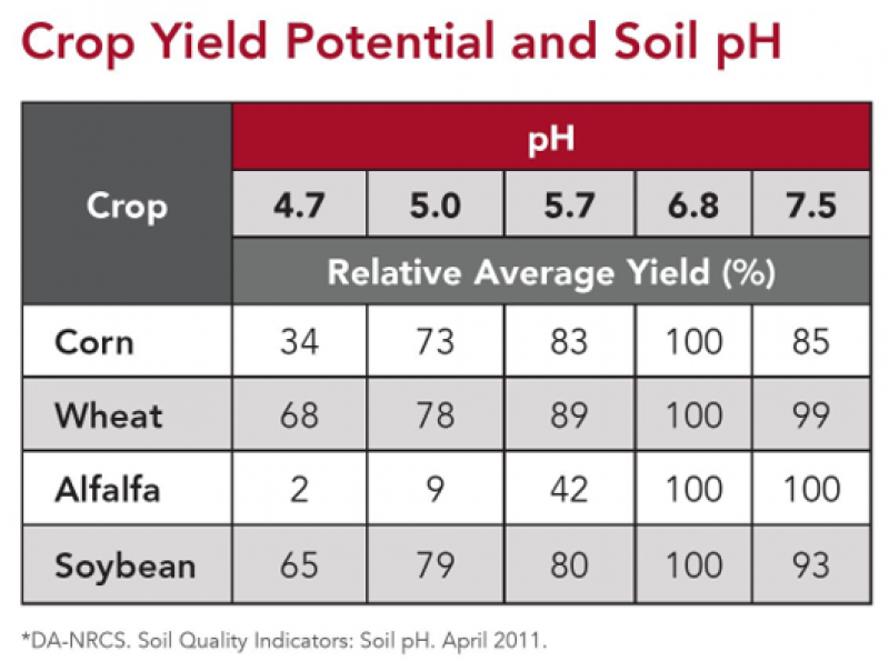 Crop Yield and Soil PH Chart
