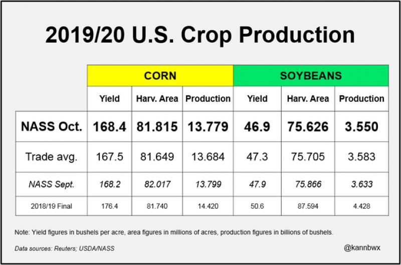 USDA report 101019