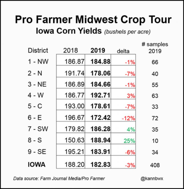 Pro farmer midwest crop tour 082319