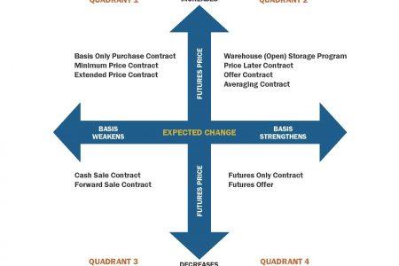 Grain Contract Matrix 120817 V1