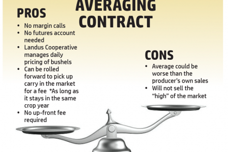 Averaging contract pros cons